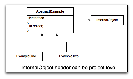 Project Level InternalObject
