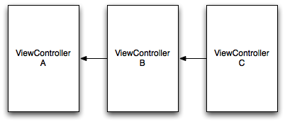 Navigation Controller Design