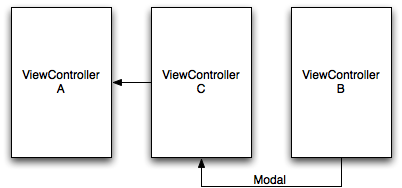 Modal View Controller