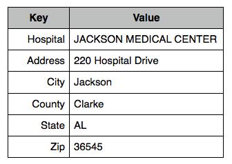 Single Hospital Record